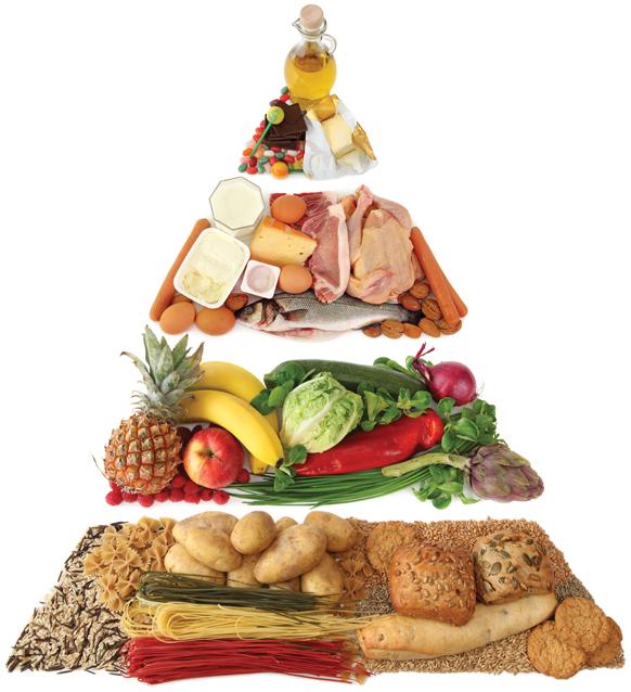 Sağlık Piramidi